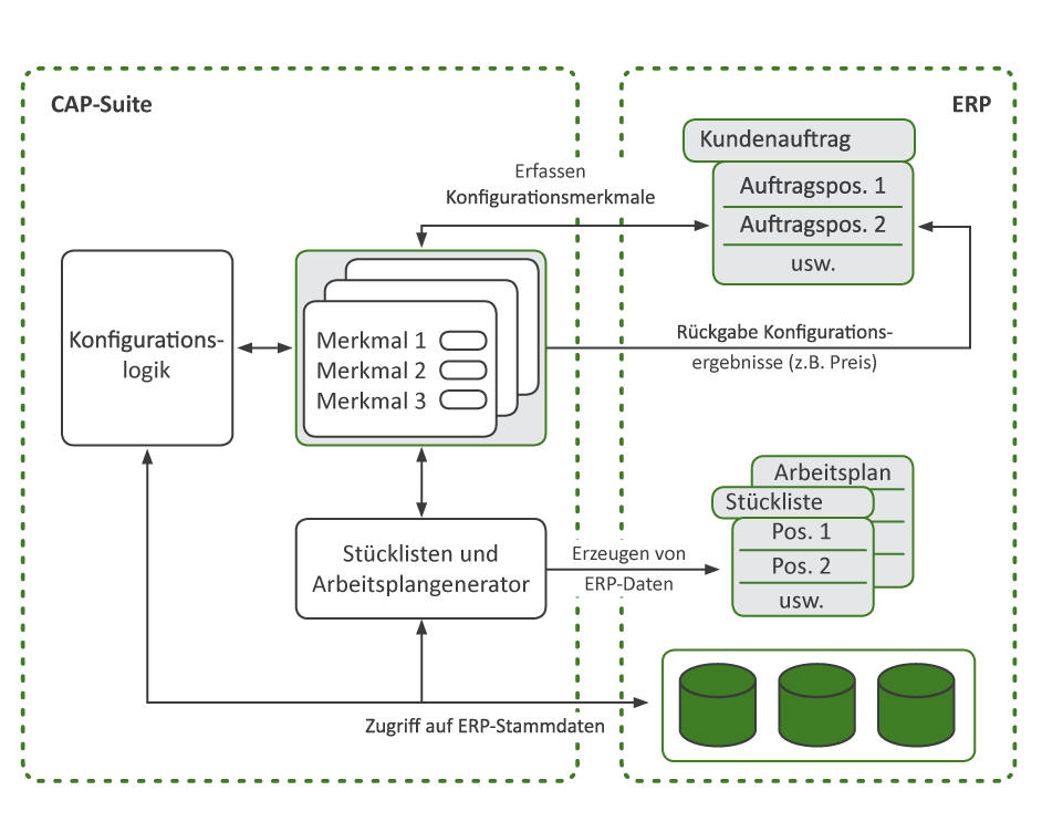 Integrationsfähigkeit CAP-Suite